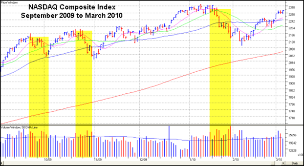 NASDAQ Composite Index September 2009 Gilmo Report Chart
