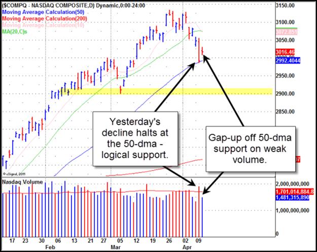 NASDAQ Gilmo Report Chart