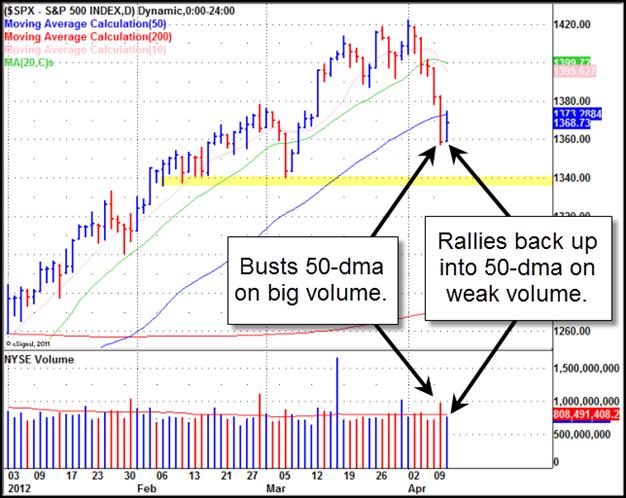 S&P 500 Gilmo Report Chart