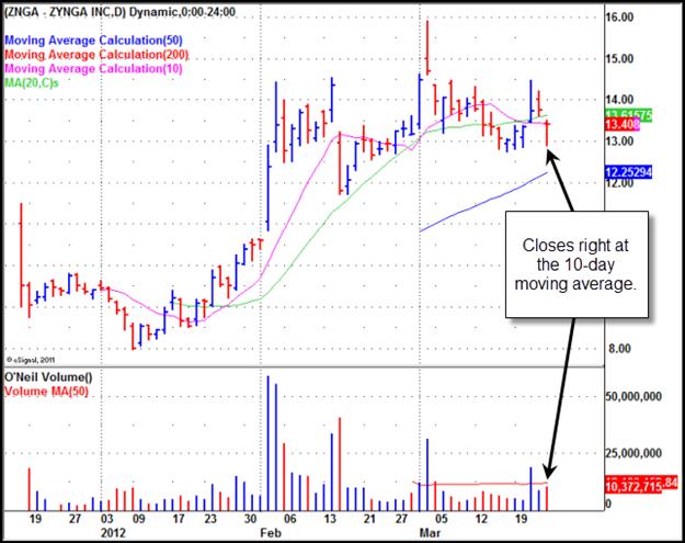 Zynga, Inc. (ZNGA) Gilmo Report Chart