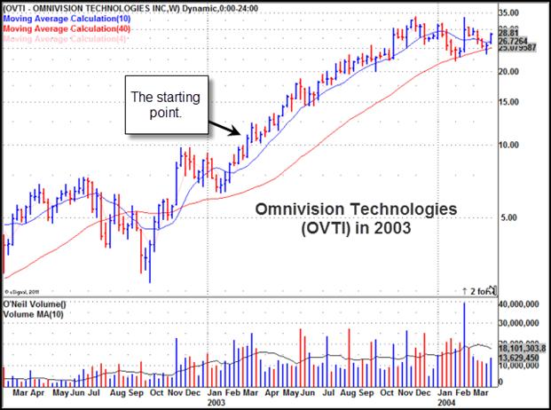 Omnivision Technologies (OVTI) Gilmo Report Chart