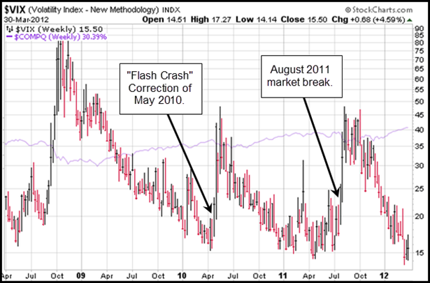 Volatility Index ($VIX) Gilmo Report Stock Chart
