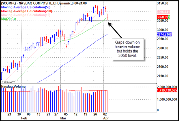 mentioned in this report Gilmo Report Stock Chart
