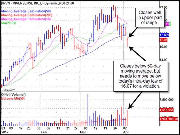Invensense (INVN) Gilmo Report Stock Chart