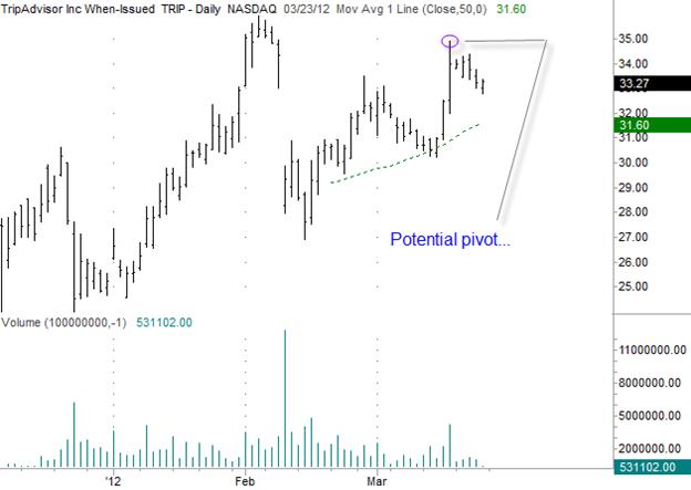 TripAdvisor (TRIP) Gilmo Report Stock Chart