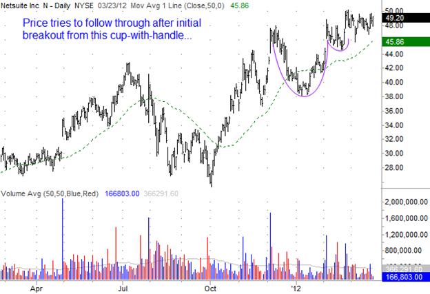Netsuite (N) Gilmo Report Stock Chart