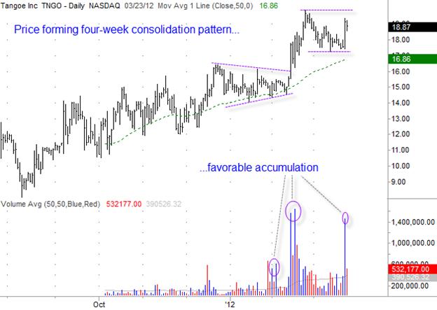 Tangoe (TNGO) Gilmo Report Stock Chart