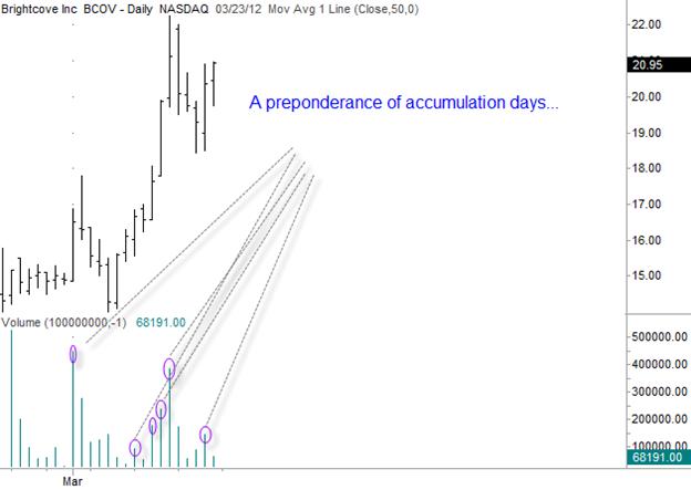 Brightcove (BCOV) Gilmo Report Stock Chart