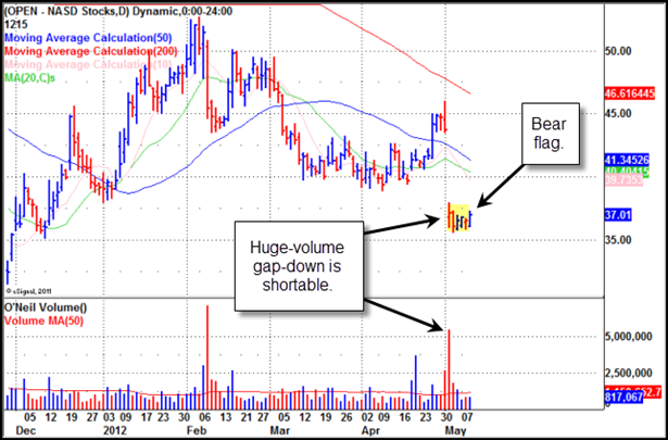 OpenTable (OPEN) Gilmo Report Stock Chart