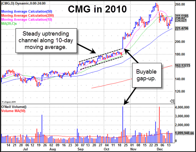 Chipotle Mexican Grill (CMG) Gilmo Report Stock Chart