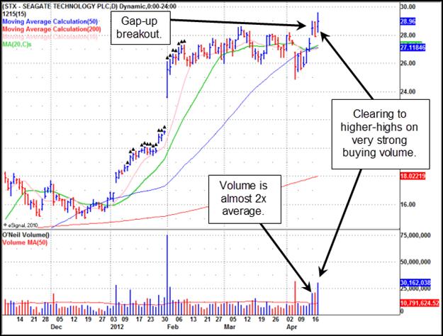 Seagate Technology (STX) Gilmo Report Stock Chart