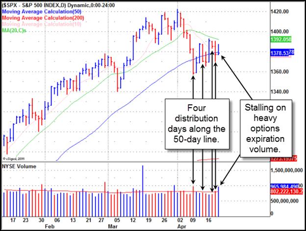 S&P 500 Gilmo Report Stock Chart