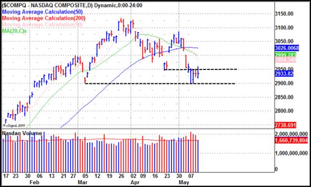 NASDAQ Gilmo Report Stock Chart