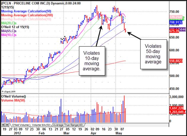 Priceline.com (PCLN Gilmo Report Stock Chart