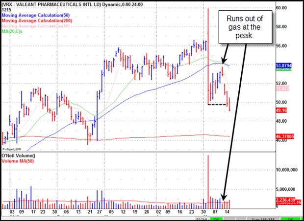 Valeant Pharmaceuticals (VRX) Gilmo Report Stock Chart