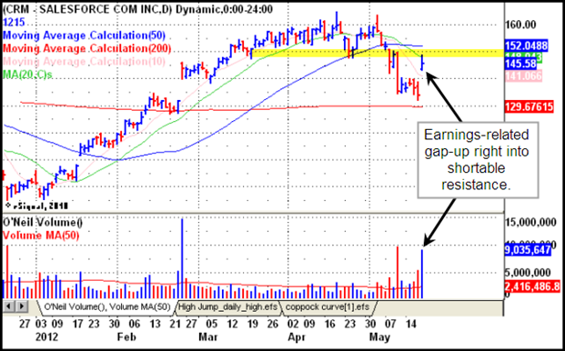 Salesforce.com (CRM) Gilmo Report Stock Chart