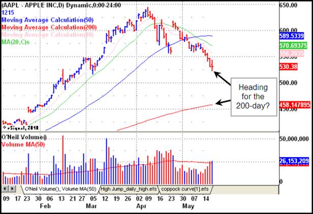 Apple (AAPL) Gilmo Report Stock Chart