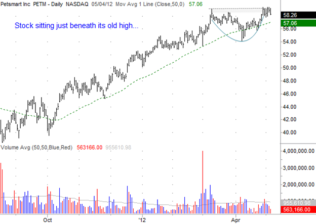 Petsmart (PETM) Gilmo Report Stock Chart