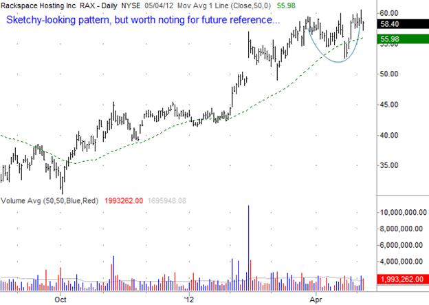 Rackspace Holdings (RAX) Gilmo Report Stock Chart
