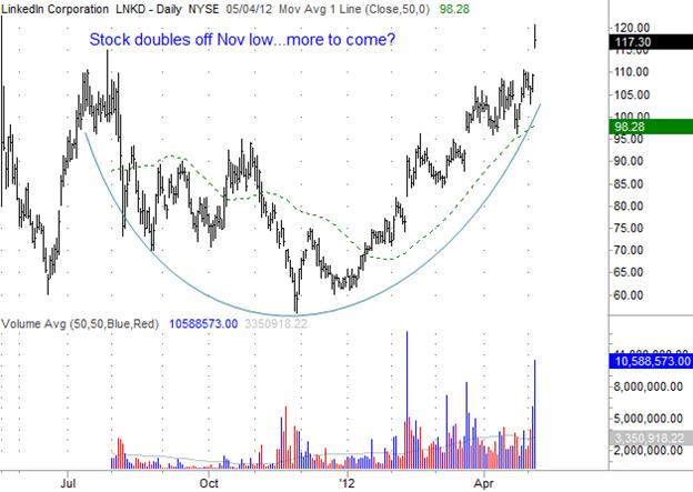 Linkedin (LNKD) Gilmo Report Stock Chart