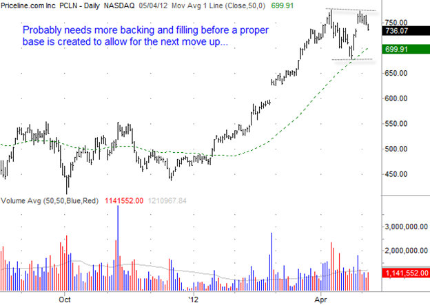 Priceline.com (PCLN) Gilmo Report Stock Chart