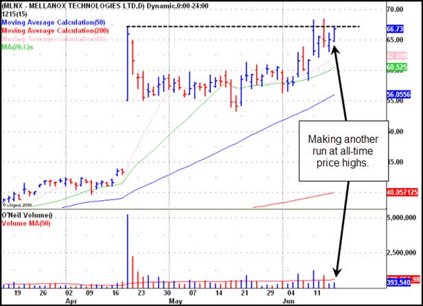 Mellanox Technologies (MLNX) Gilmo Report Stock Chart