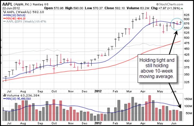 Apple (AAPL) Gilmo Report Stock Chart