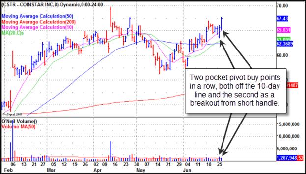 Coinstar (CSTR) Gilmo Report Stock Chart