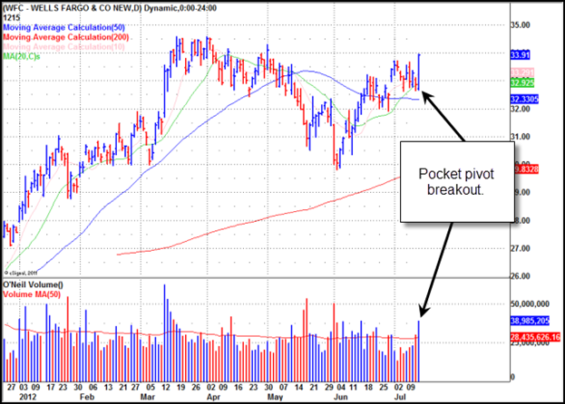 Wells Fargo & Company (WFC) Gilmo Report Stock Chart