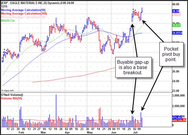 Eagle Materials (EXP) Gilmo Report Stock Chart