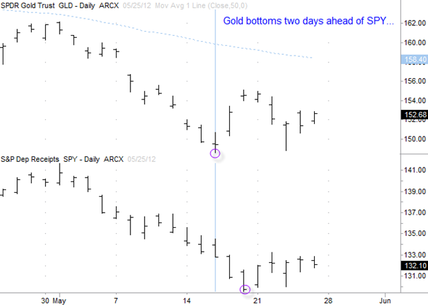 gold Gilmo Report Stock Chart