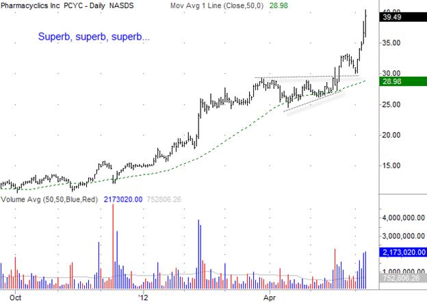 Pharmacyclics (PCYC) Gilmo Report Stock Chart