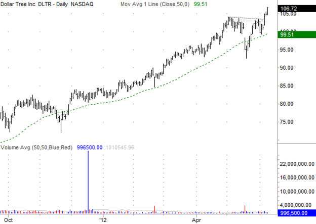 Dollar Tree (DLTR) Gilmo Report Stock Chart