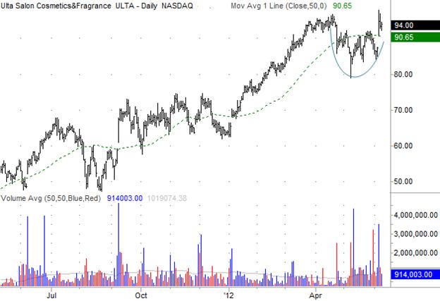 Ulta Salon (ULTA) Gilmo Report Stock Chart