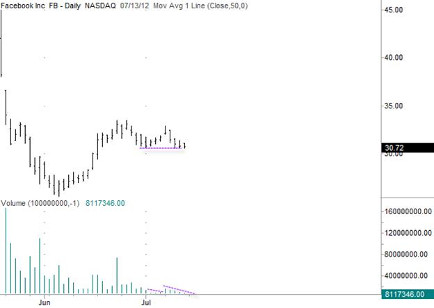 Facebook (FB) Gilmo Report Stock Chart