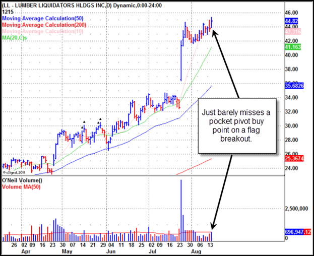 Lumber Liquidators (LL) Gilmo Report Stock Chart