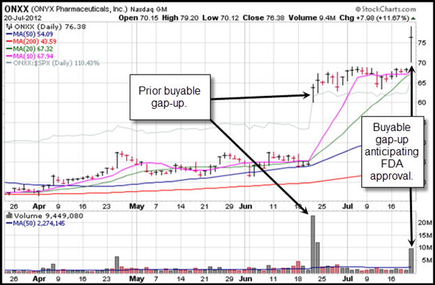 Onyx Pharmaceuticals (ONXX) Gilmo Report Stock Chart