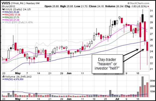 Vivus (VVUS) Gilmo Report Stock Chart