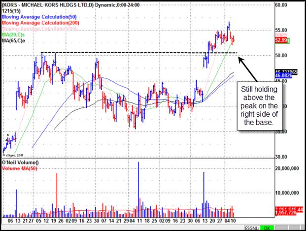 Michael Kors (KORS) Gilmo Report Stock Chart