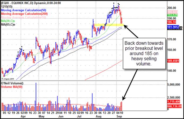 Equinix (EQIX) Gilmo Report Stock Chart