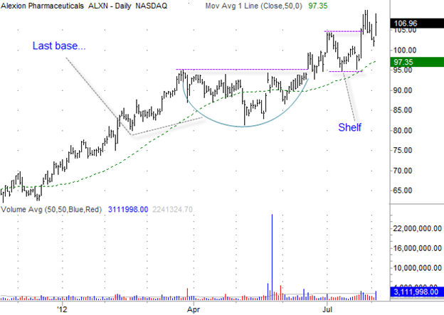 Alexion Pharmaceuticals (ALXN) Gilmo Report Stock Chart