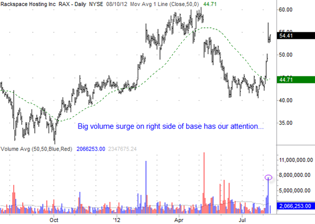 Rackspace Hosting (RAX) Gilmo Report Stock Chart