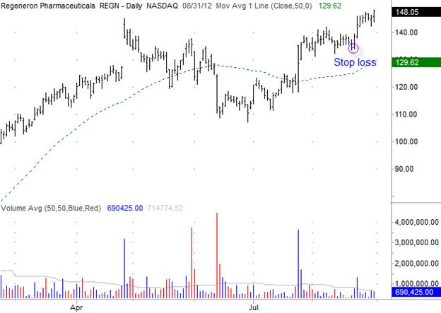 Regeneron Pharmaceutical (REGN) Gilmo Report Stock Chart