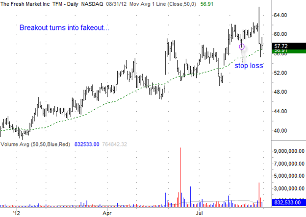 The Fresh Market (TFM) Gilmo Report Stock Chart