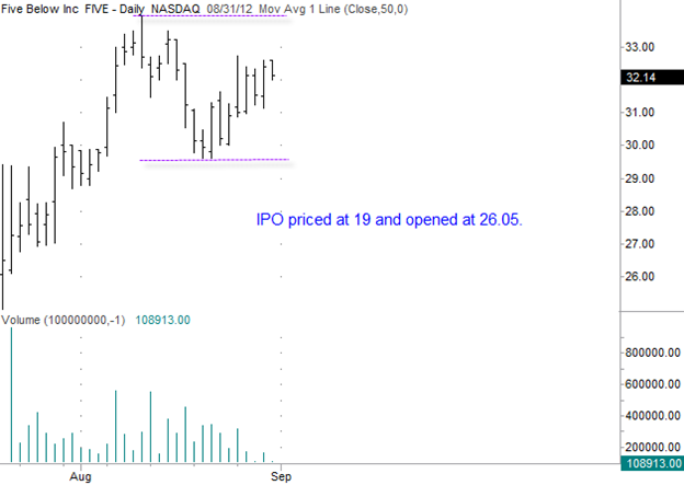 Five Below (FIVE) Gilmo Report Stock Chart