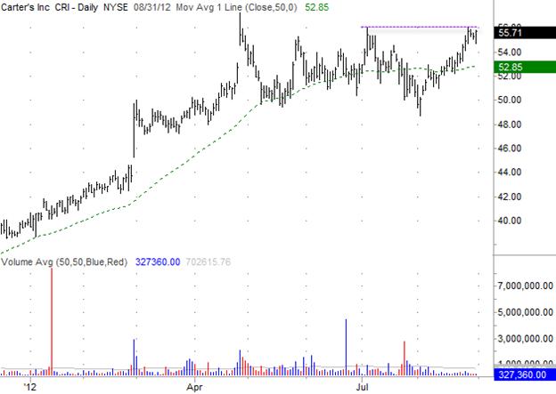 Carters (CRI) Gilmo Report Stock Chart