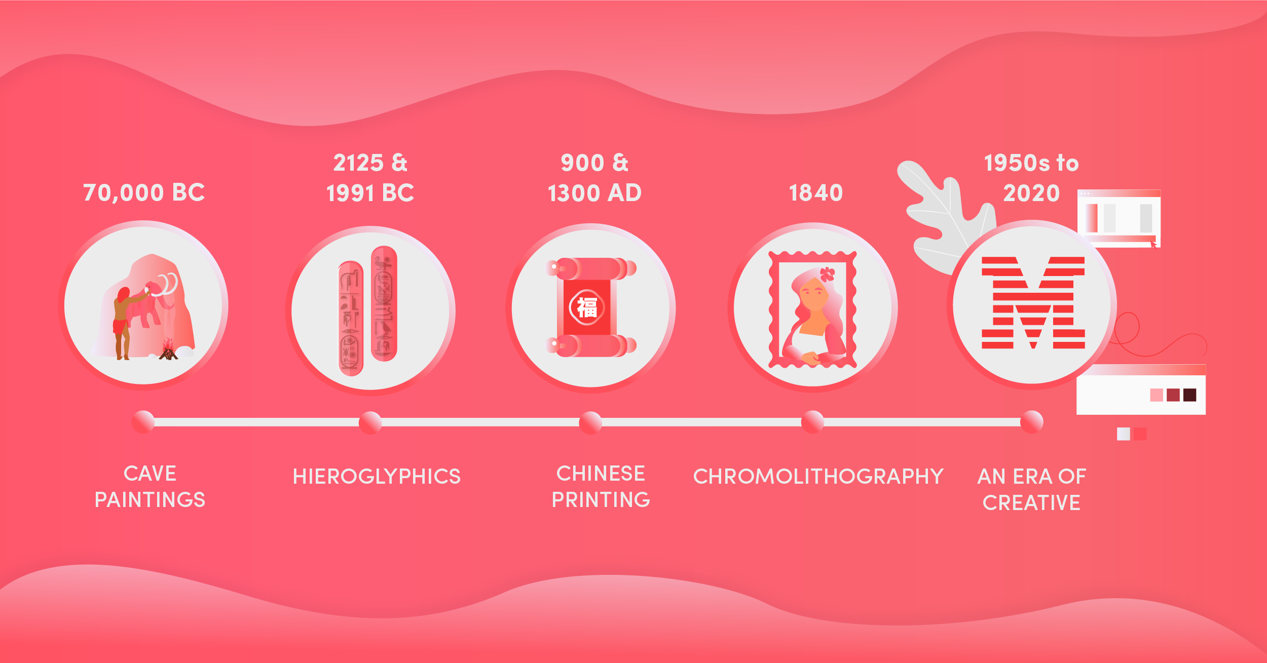 The Evolution and History of Logo Design- All You Should Know