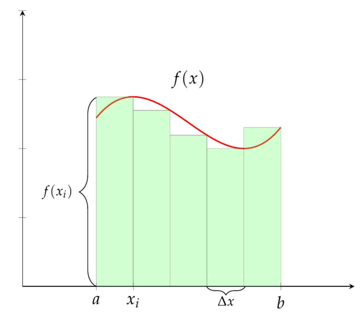 Approximating area under a curve using rectangles
