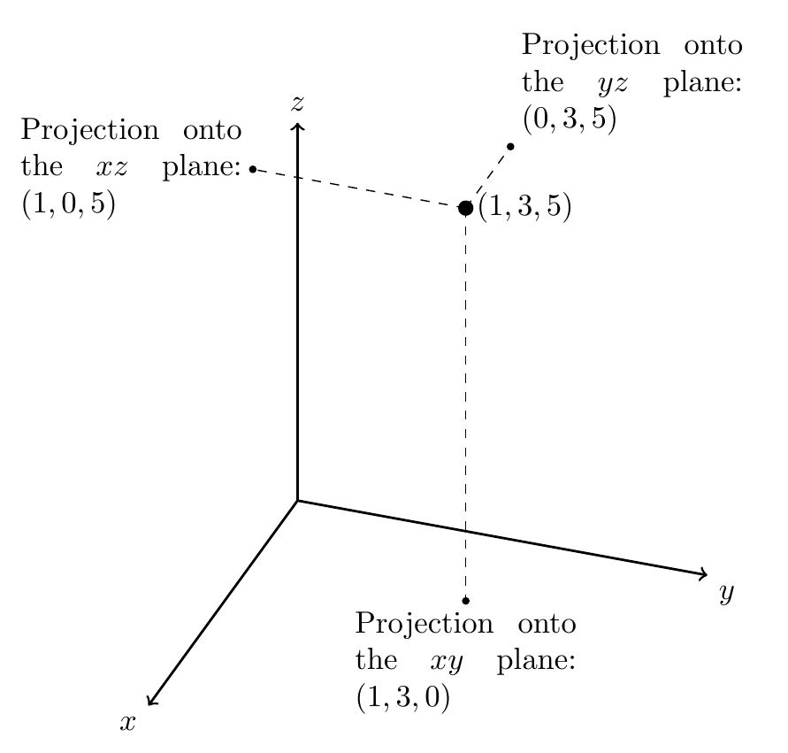 Projection into xy place