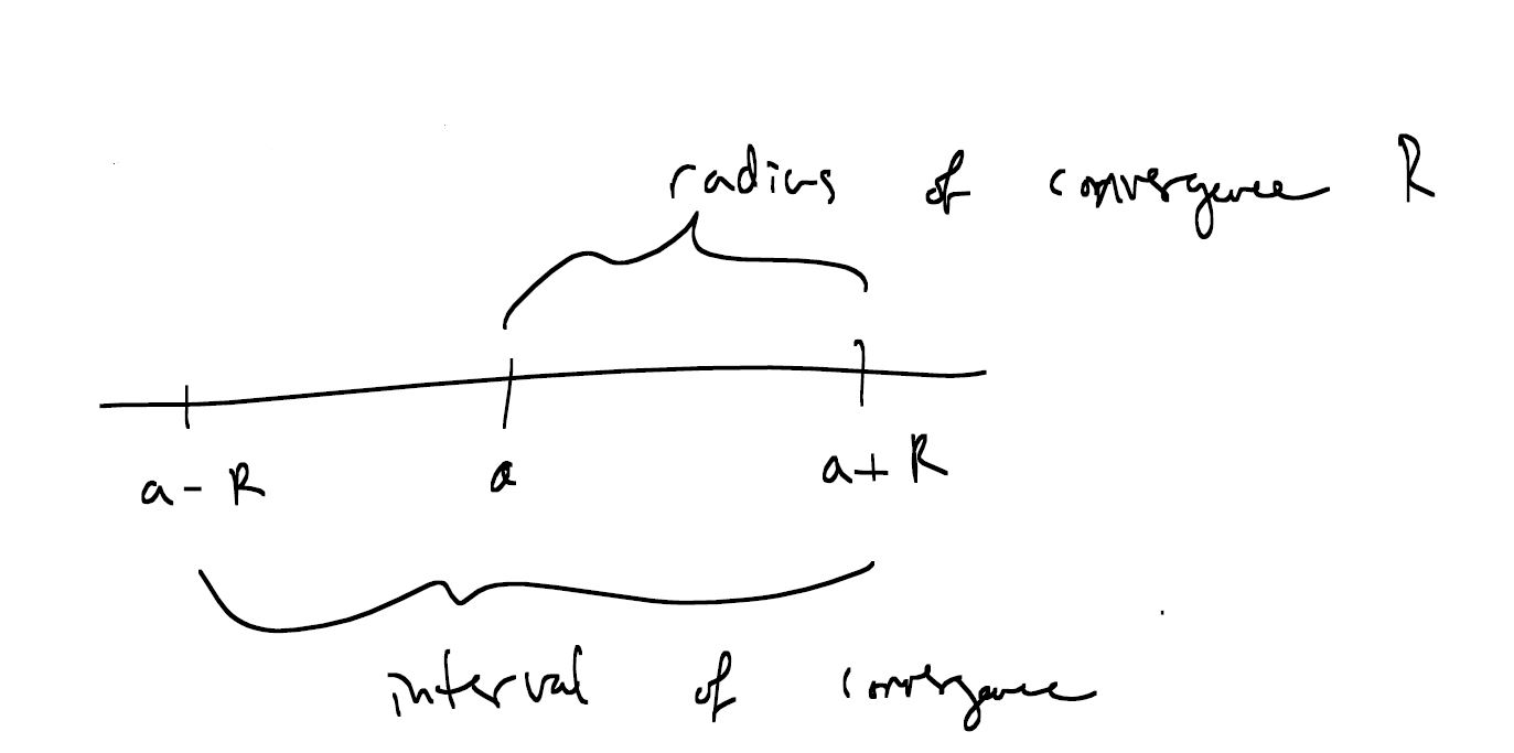 Interval of Convergence